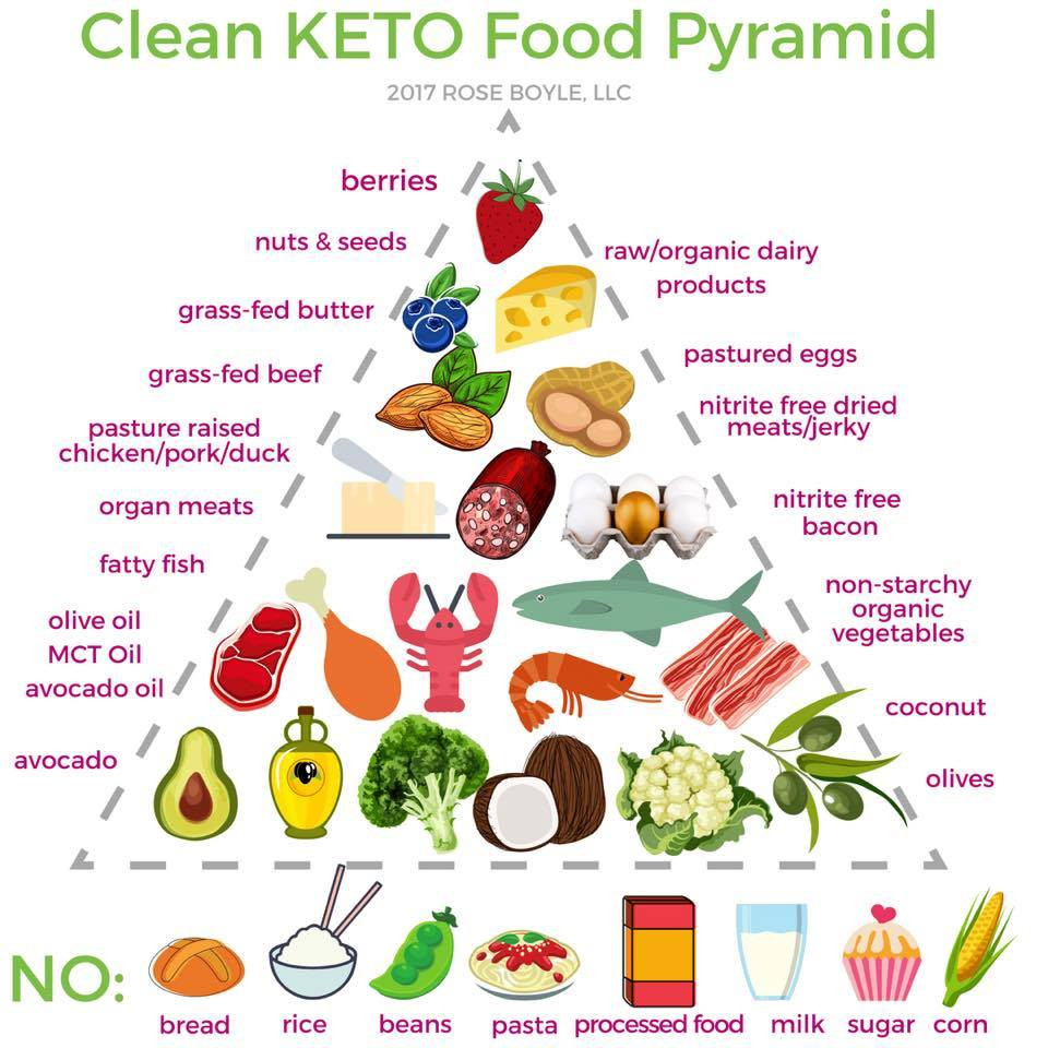 Clean Keto Foods  Clean Lazy and Dirty Keto What are they – happy human keto