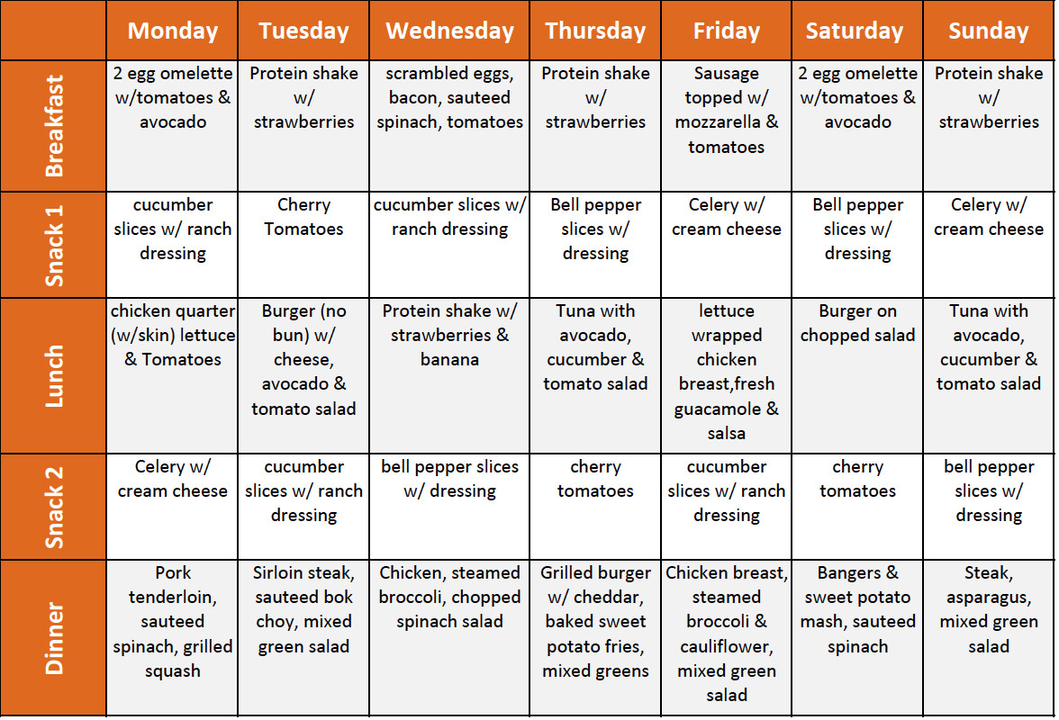 Ghanaian Keto Diet Plan  Last week s meal menu Every Sunday I take 10 minutes to