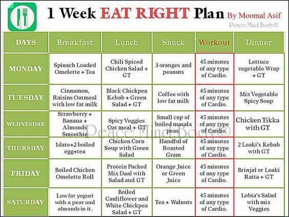 Ghanaian Keto Diet Plan  Pin on nicegoods