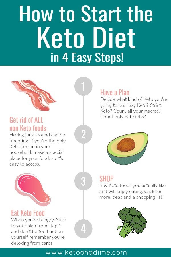 How To Keto Diet For Beginners  How to Start the Keto Diet 4 Easy Steps – Keto on a Dime