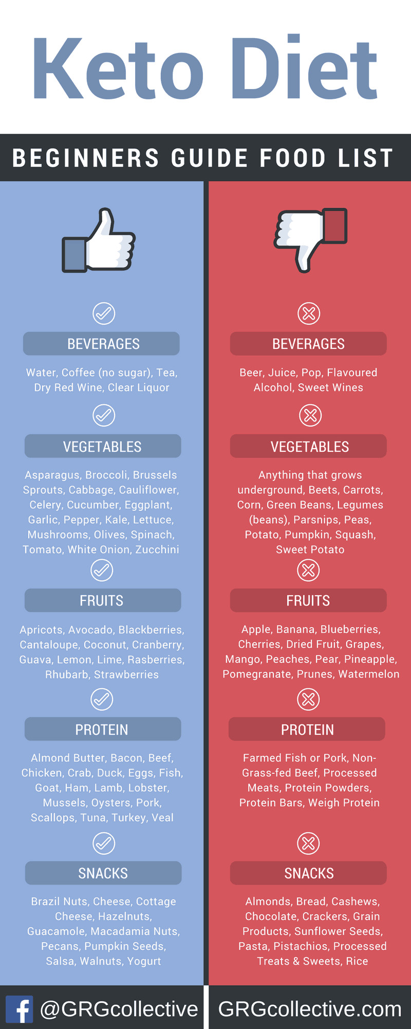 How To Keto Diet For Beginners  Infographic The Ultimate Keto Food List for Beginners