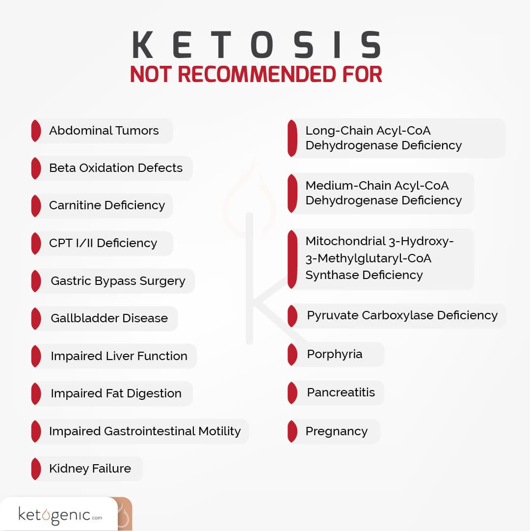 How To Keto Diet For Beginners  The Keto Diet for Beginners