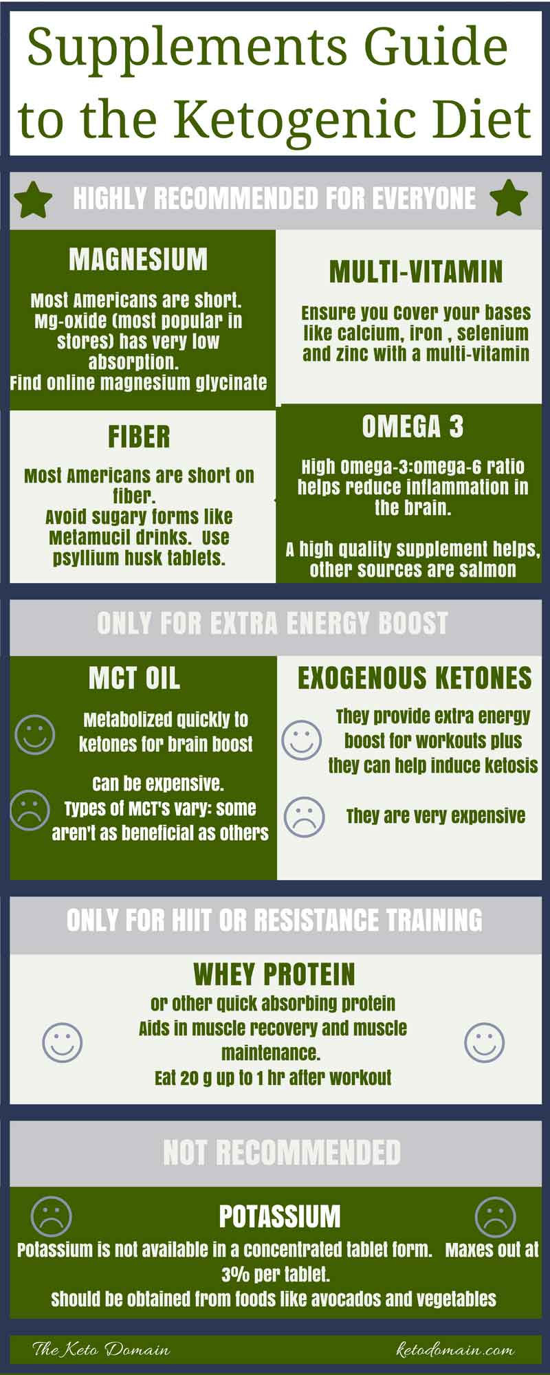 How To Keto Diet For Beginners  Beginners Guide Supplements for the Keto Diet