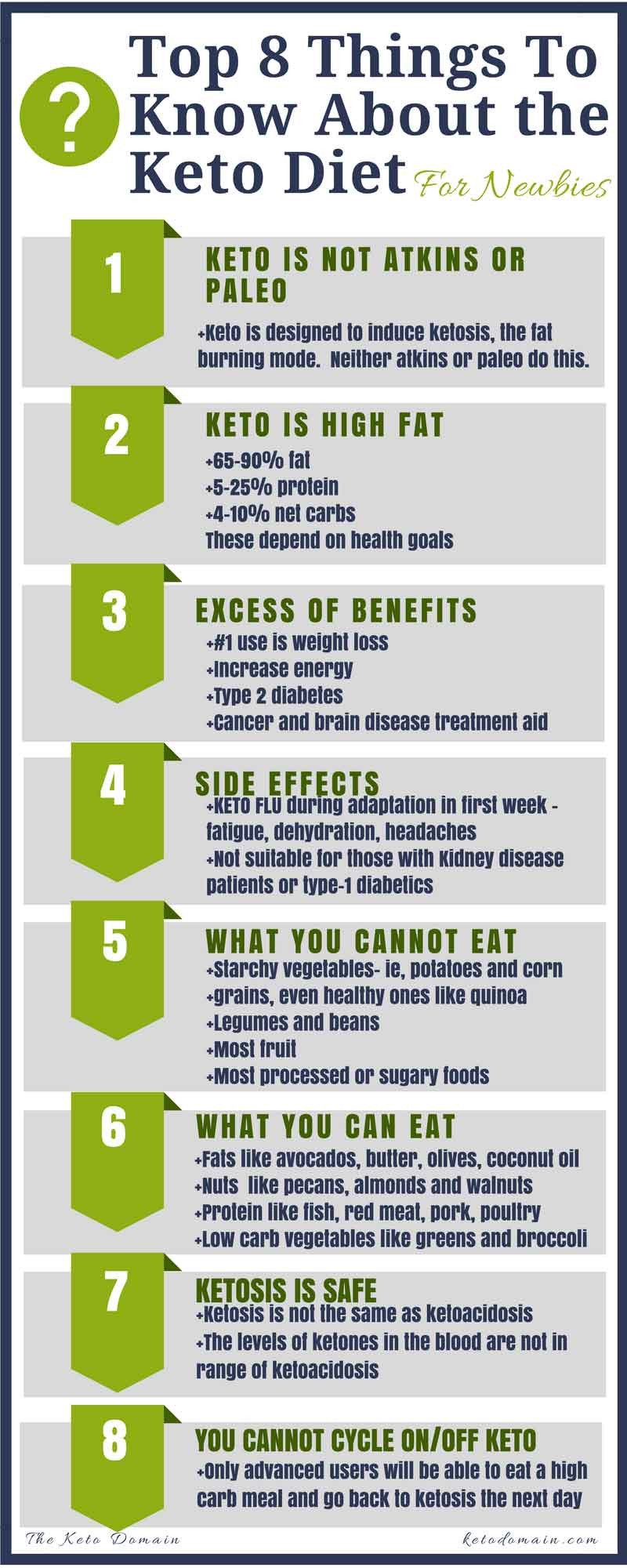 How To Keto Diet For Beginners  plete Beginner s Guide to Ketogenic Diet