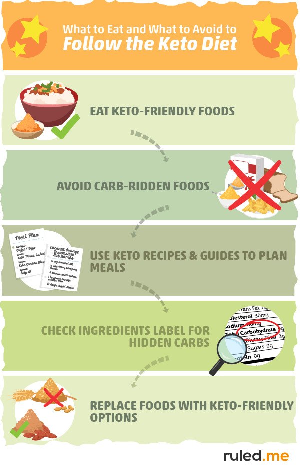 How To Keto Diet For Beginners  How To Start A Keto Diet [The Exact Plan To Follow For