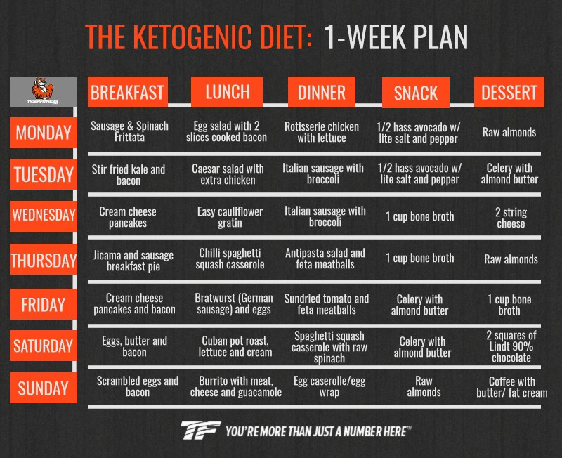 Keto Diet For Beginners Losing Weight  Keto Diet Meal Plan for Beginners to Lose Weight Fast