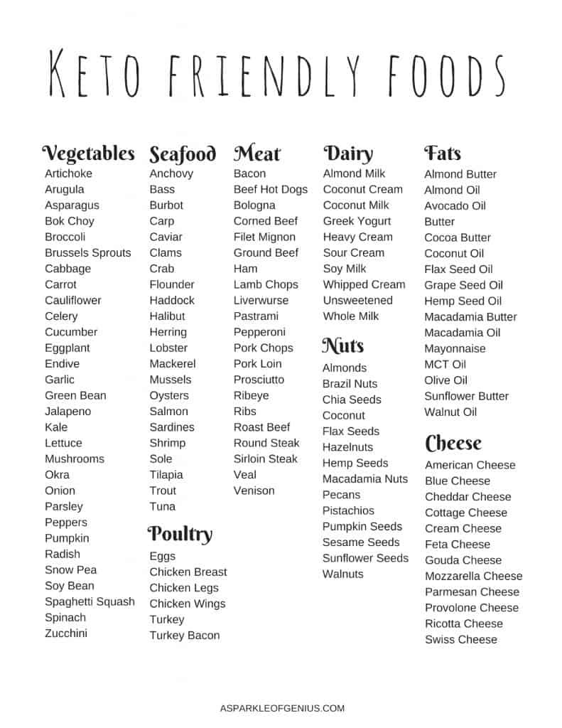 Keto Diet For Beginners Losing Weight Snacks  Keto food list for beginners What are Keto Friendly Foods