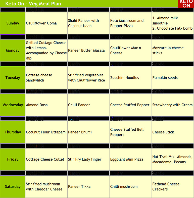 Keto Diet For Beginners Meal Plan Vegetarian  Easy Indian Ve arian Keto Diet – Keto