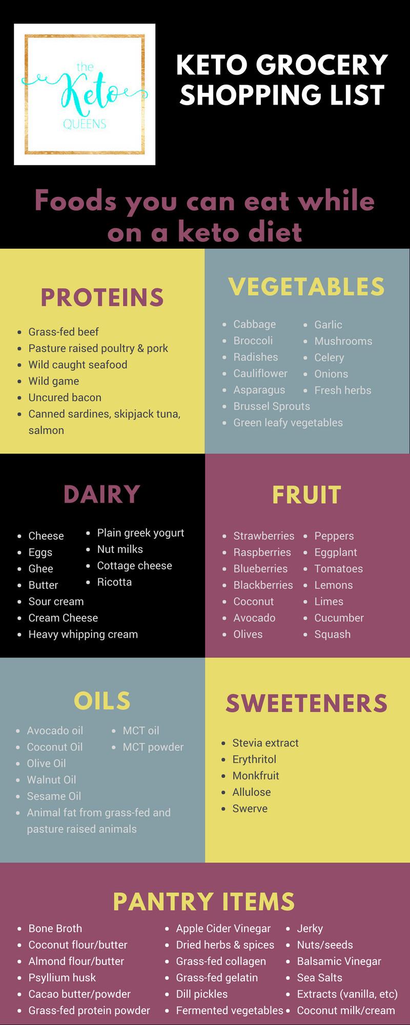 Keto Diet For Beginners Uk  Keto Shopping List Beginner Keto Grocery List Guide