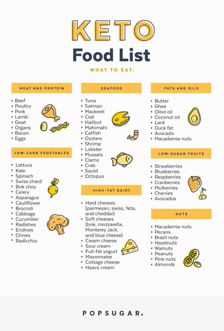 Keto Diet For Beginners Uk  Keto Food List
