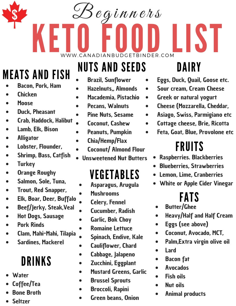 Keto Diet For Beginners Uk  30 Keto Diet Staples You Will Find In Our Kitchen The