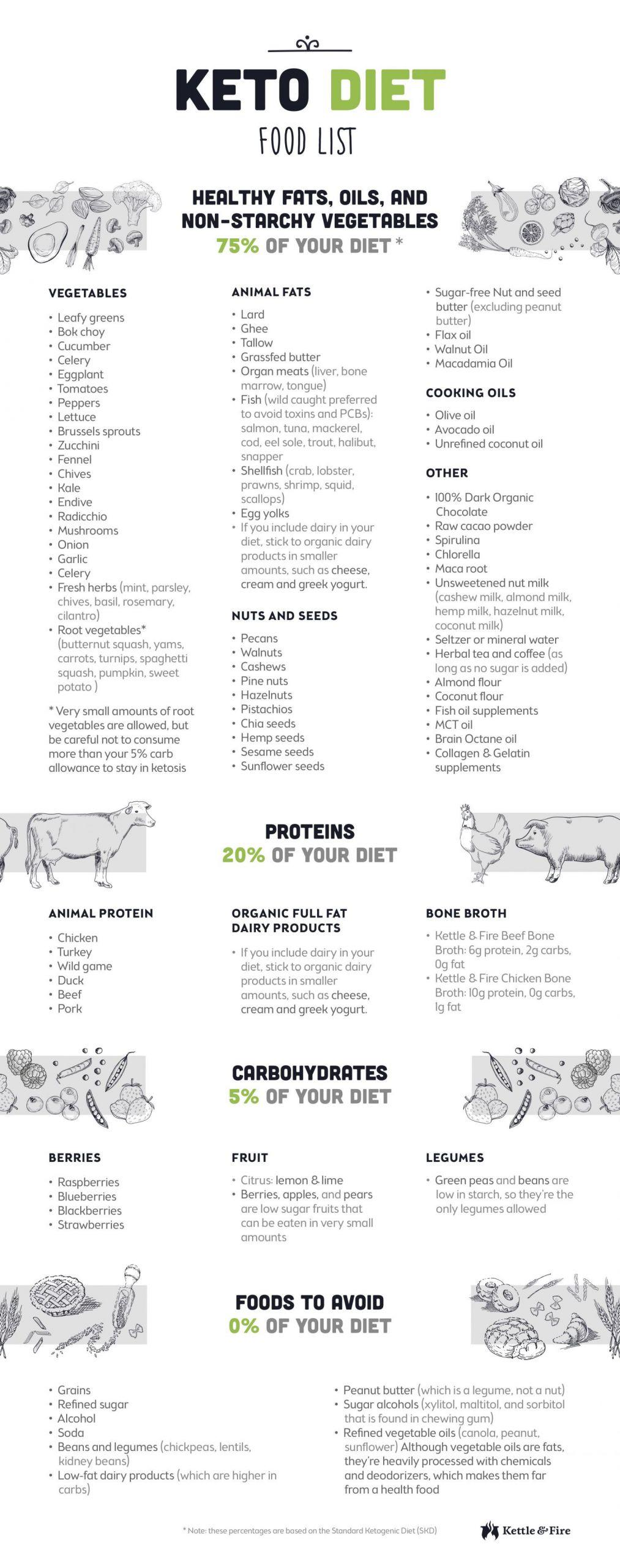 Keto Diet For Beginners Uk  81 Keto Food List for Ultimate Fat Burning Printable