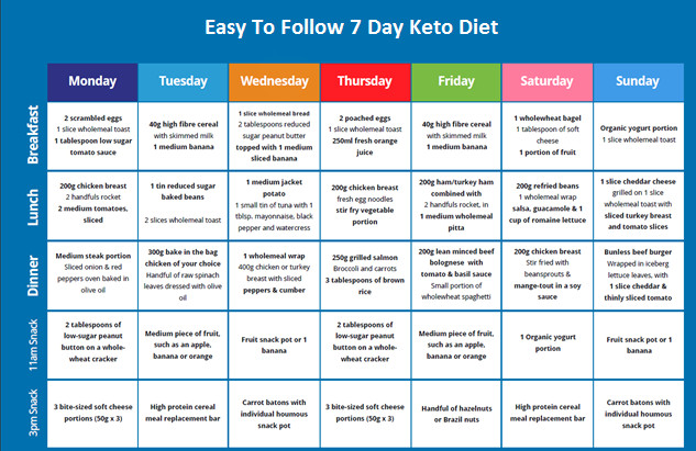 Keto Diet For Beginners Week 1 Easy  Easy To Follow e Week Ketogenic Diet Meal Plan To Lose