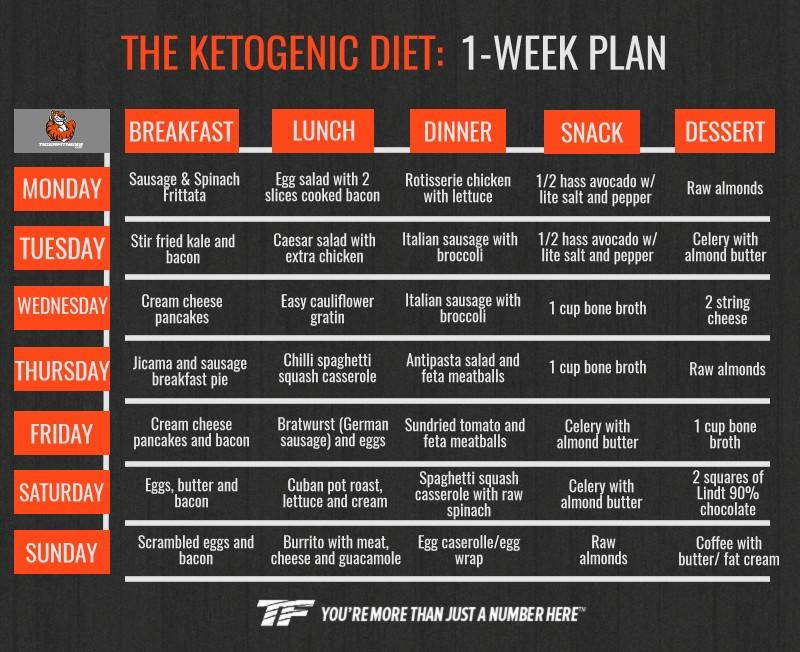Keto Diet For Beginners Week 1 Meal Plan Easy  Keto Diet Meal Plan for Beginners to Lose Weight Fast