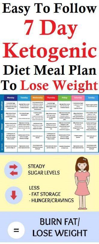 Keto Diet For Beginners Week 1 Meal Plan Easy  Easy To Follow e Week Ketogenic Diet Meal Plan To Lose