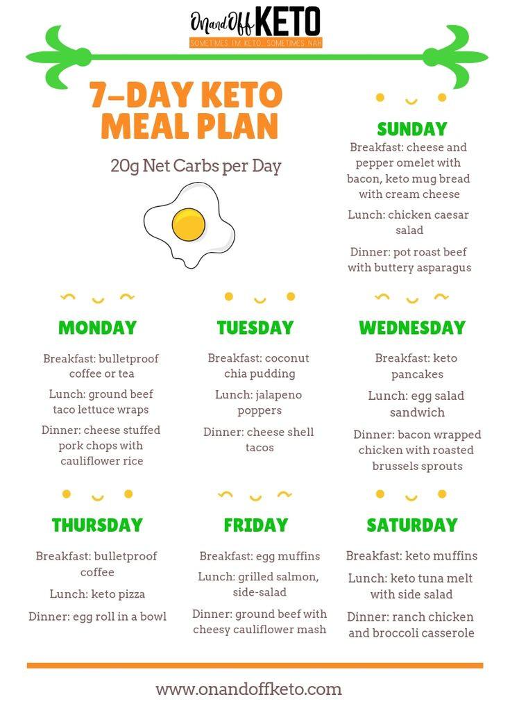 Keto Diet For Beginners Week 1 Meal Plan Printable  Keto Updates