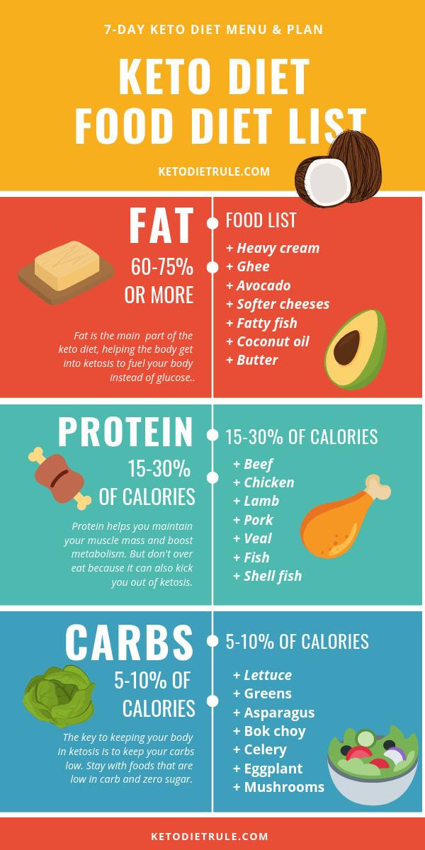 Keto Diet For Beginners Week 1 Meal Plan Printable  7 Day Keto Diet Meal Plan and Menu for Beginners to Lose