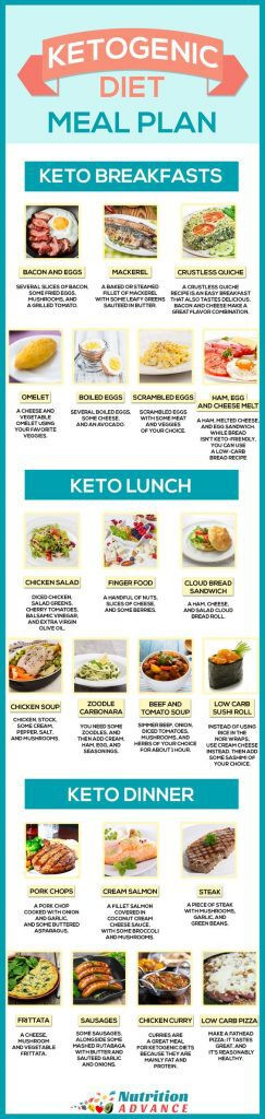 Keto Diet For Beginners Week 1 Meal Plan Recipes  Keto Diet Charts and Meal Plans that Make It Easier to