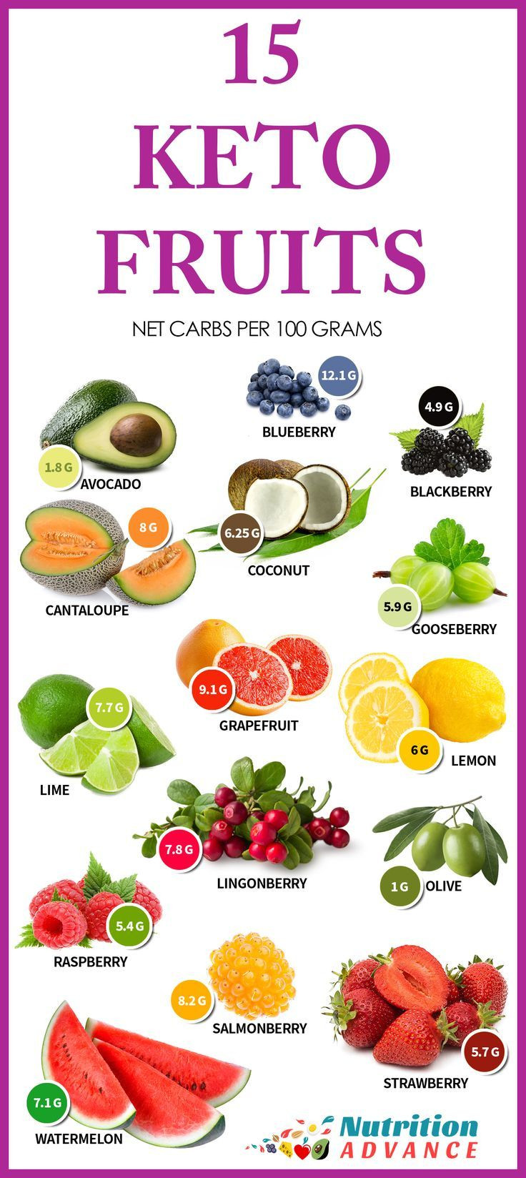 Keto Diet Snacks Fruit  The 15 Best Low Carb Fruits