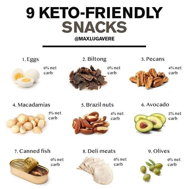 Keto Diet Snacks Fruit  Keto Diet Snacks