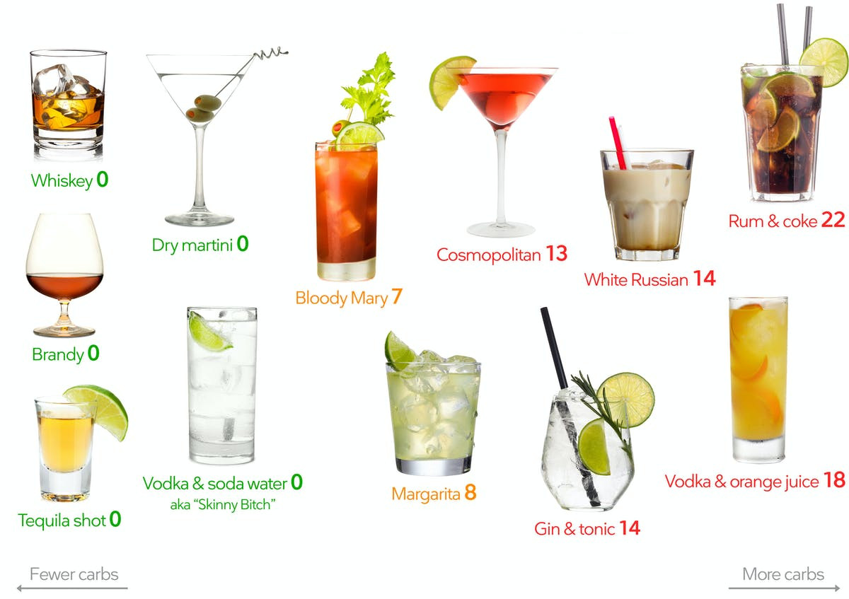 Summer Keto Drinks Alcohol  Low Carb Alcohol – Visual Guide – Diet Doctor