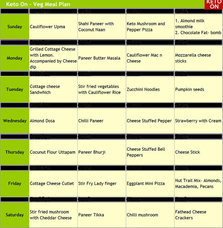 Vegetarian Keto Plan Easy Easy Indian Ve arian Keto Diet – Keto
