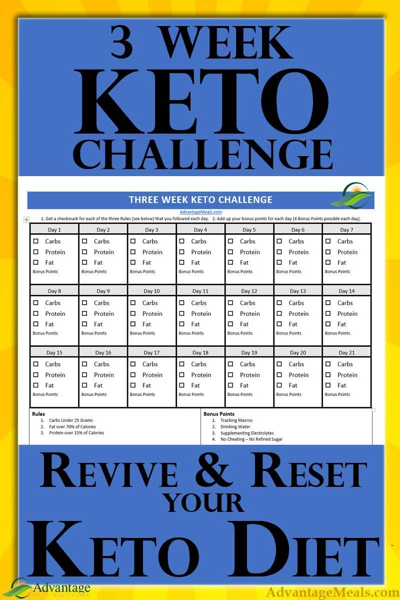 3 Day Ketosis Diet  3 Week Keto Challenge – Starting a Keto Diet Made Easier
