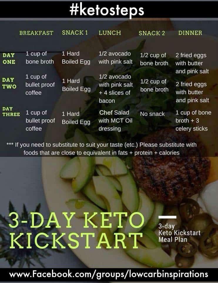 3 Day Ketosis Diet  3 Day Keto Kickstart Meal Plan to Lose Weight iSaveA2Z