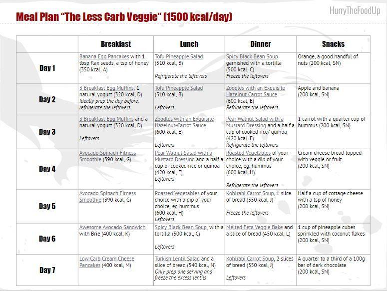 30 Day Vegan Plan  30 day veggie challenge