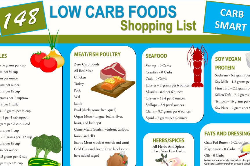 Carbohydrates Food List Low Carb Diets  148 Low Carb Foods Shopping List Diet and Nutrition Ebook