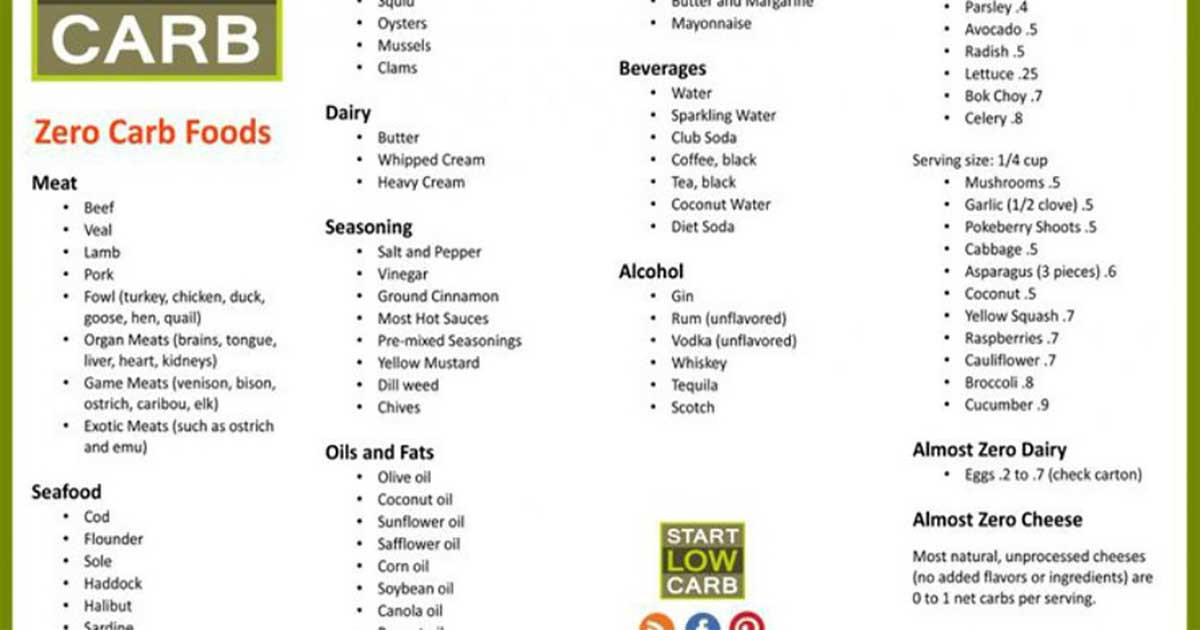 Carbohydrates Food List Low Carb Diets  43 Low Carb Foods Six Tips for Following Low Carb Diet