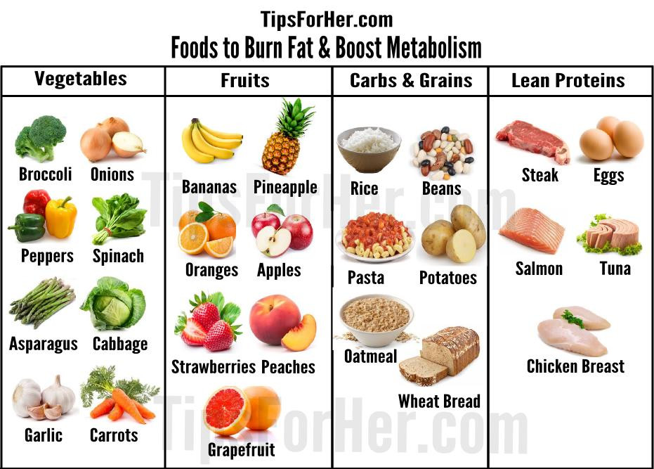 Fat Burning Foods Losing Weight Metabolism  Foods to Burn Fat & Boost Metabolism