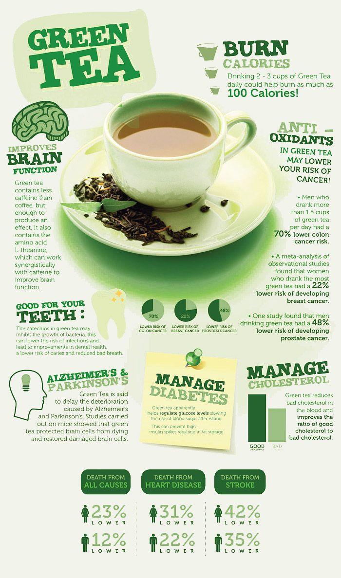 Green Tea Weight Loss Plan  Pin on Natural Detox