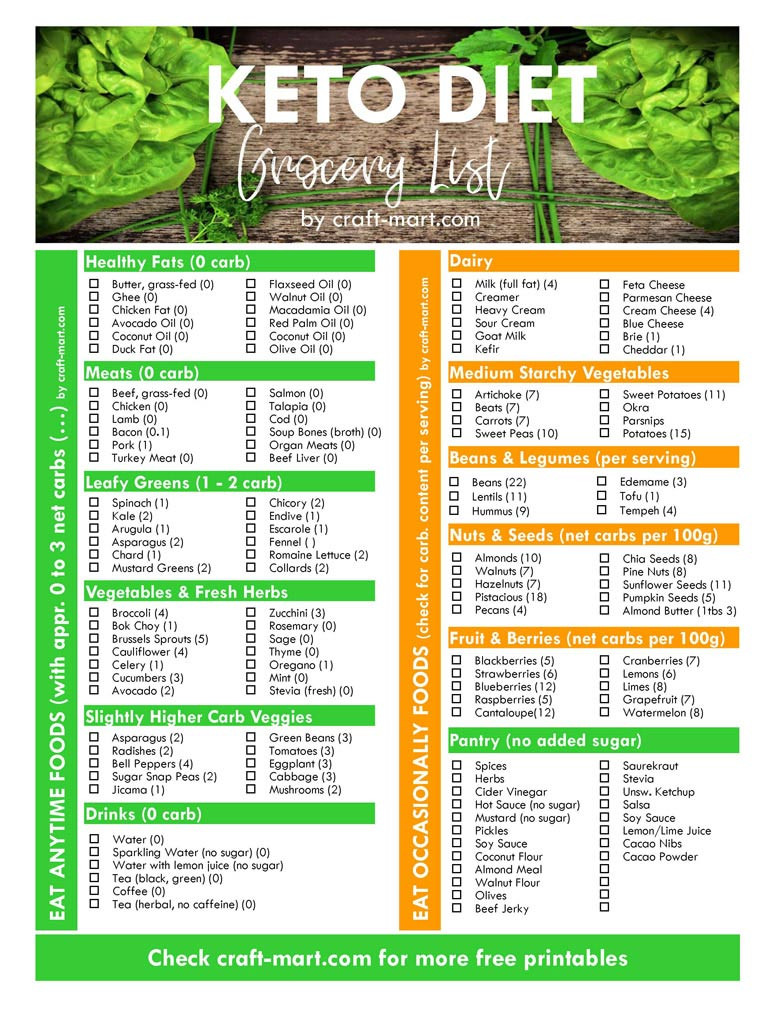 Grocery List For Low Carb Diet  Keto Diet for Beginners with Printable Low Carb Food Lists