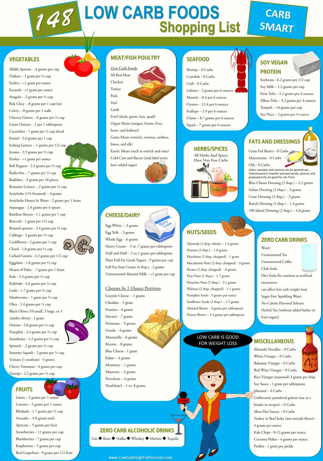 Grocery List For Low Carb Diet  148 Low Carb Foods Shopping List Infographic Low Carb