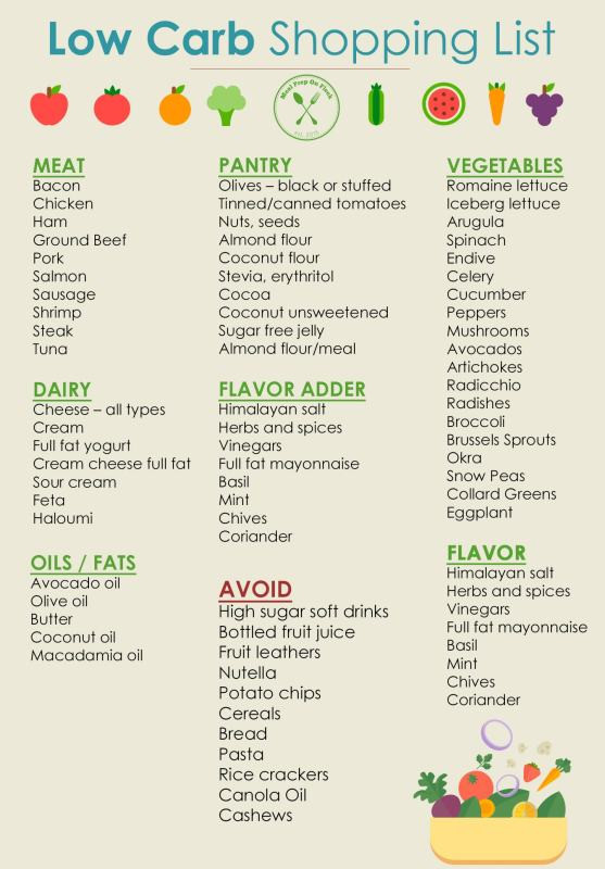 Grocery List For Low Carb Diet  Simple Meal Prep Tips For Weight Loss – Kill Cliff