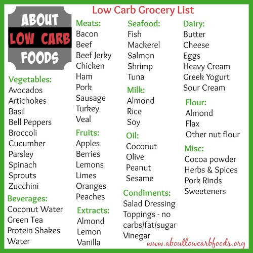 Grocery List For Low Carb Diet  7 Foods to Include in Your Low Carb Grocery List About