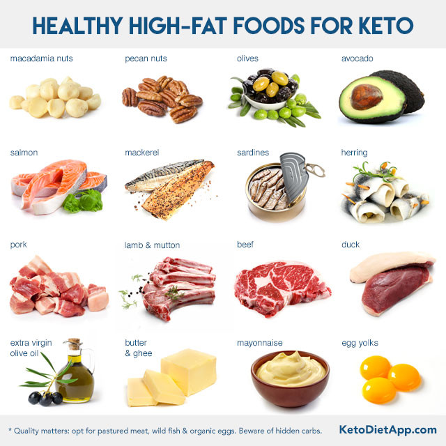 Healthy Ketosis Diet  How Much Fat on a Ketogenic Diet