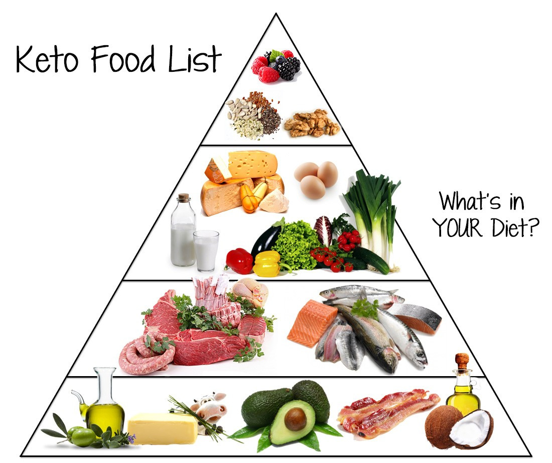 Healthy Ketosis Diet  Low Carb Food List What You Can Eat on Keto
