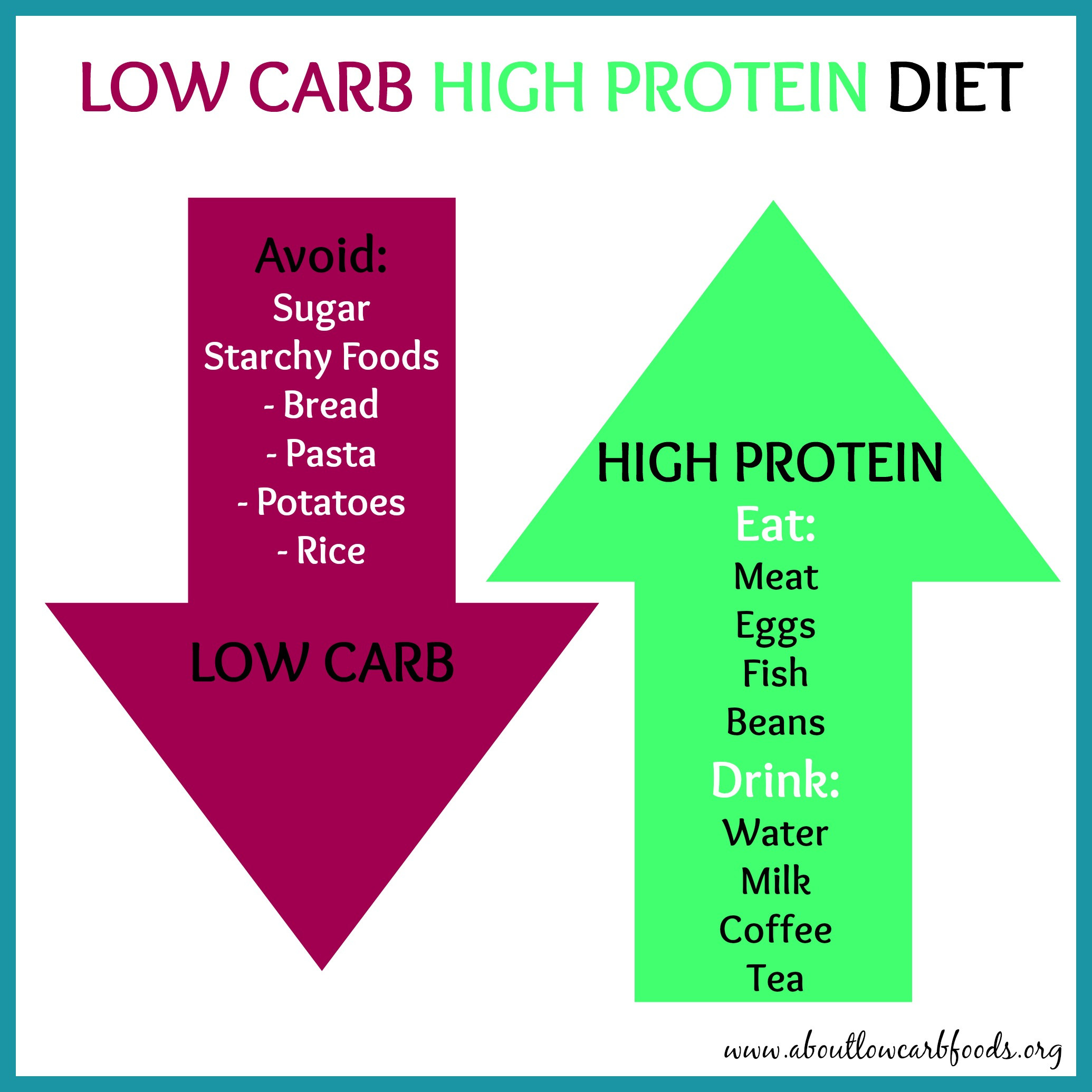 High Protein Low Carb Diet  Are Low Carb Diets worse than High Carb Diets