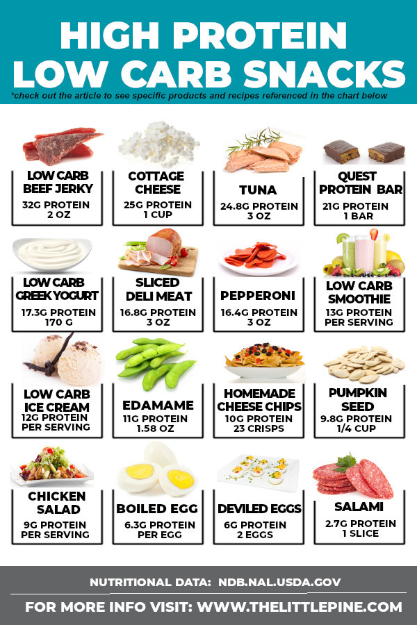 High Protein Low Carb Diet  Top 25 High Protein Low Carb Snacks You ll Actually Like