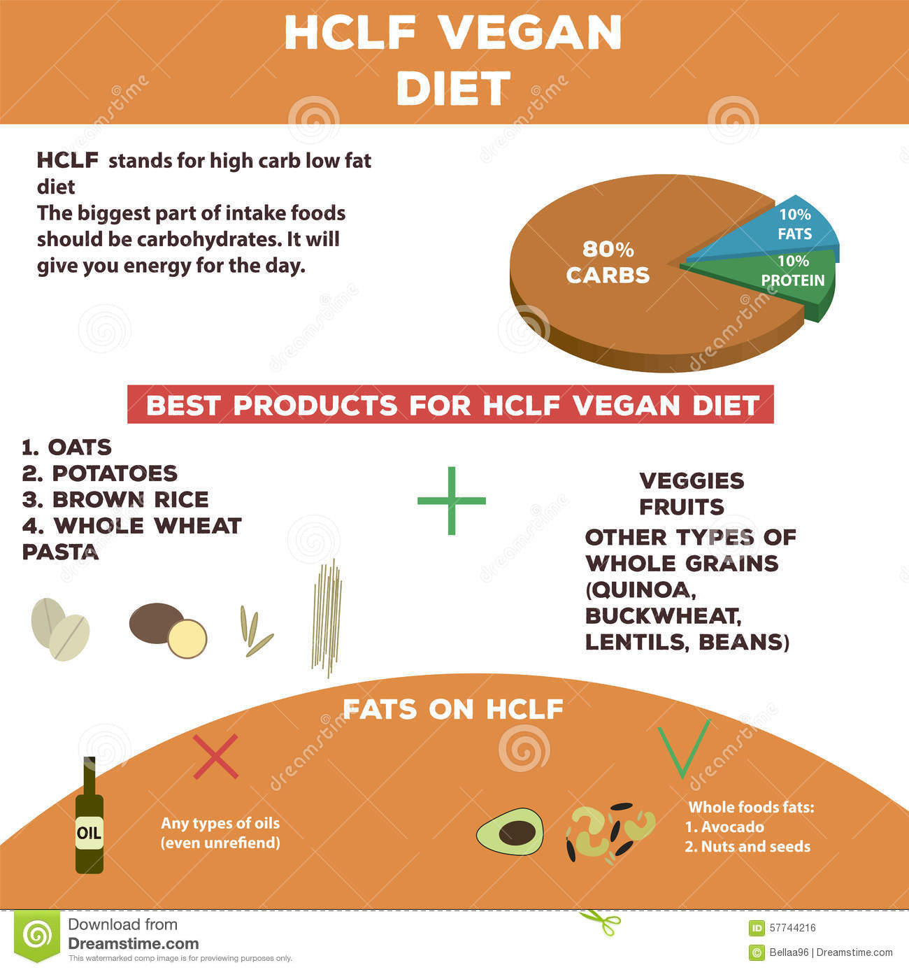 High Protein Low Carb Low Fat Diet  High Carb Low Fat Vegan Diet Info Graphics Stock