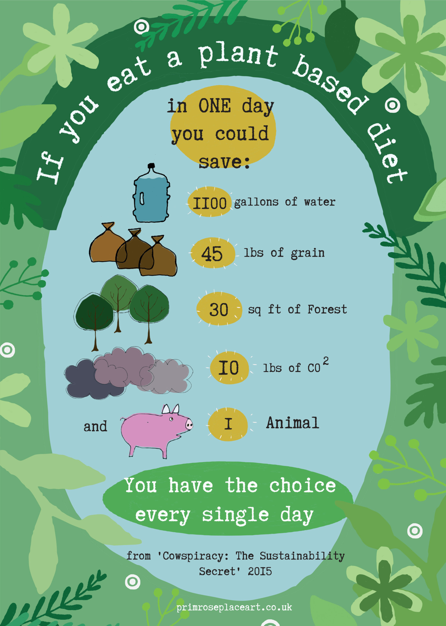 How To Eat Plant Based Diet  If you eat a plant based t you could save courtesy