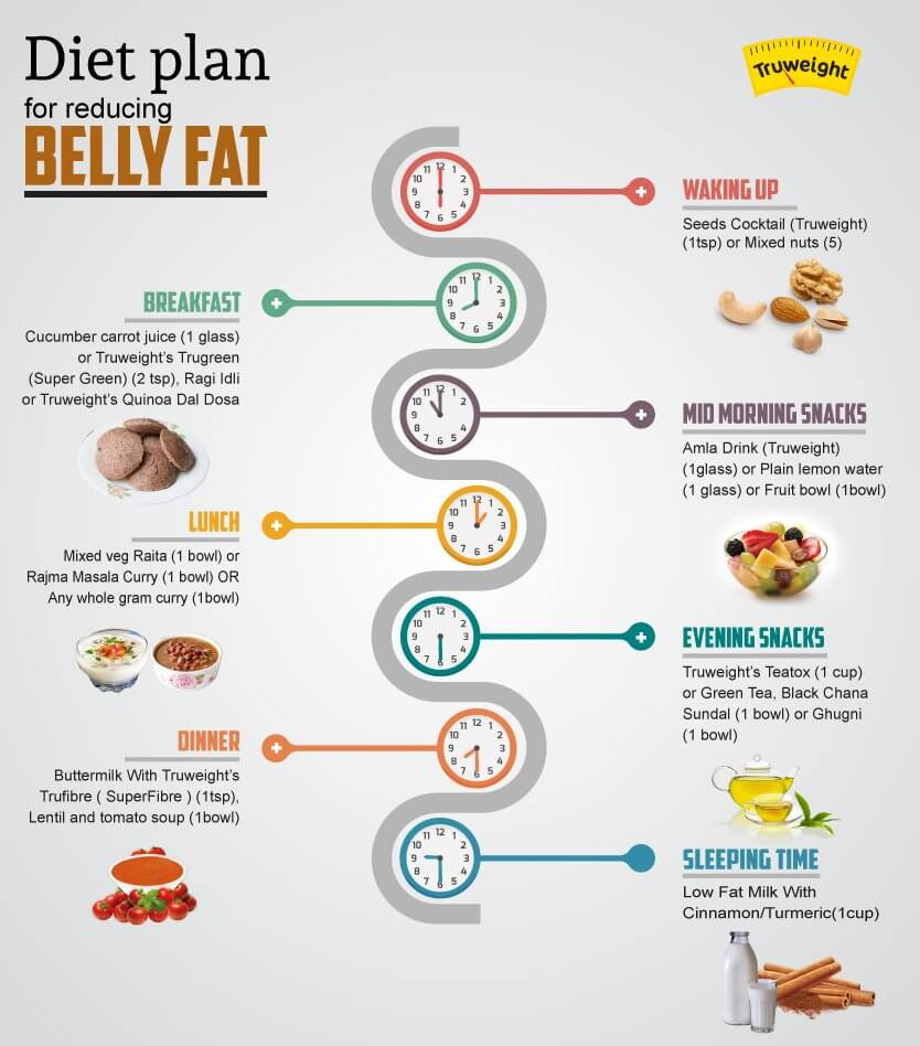 How To Lose Belly Fat For Women Diets  7 Day Free Diet Plan To Reduce Belly Fat