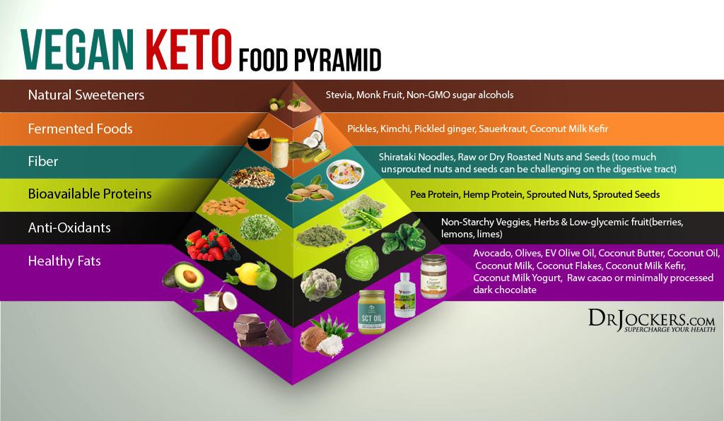 Keto Diet Vegan Plan  How To Follow A Vegan Ketogenic Diet DrJockers