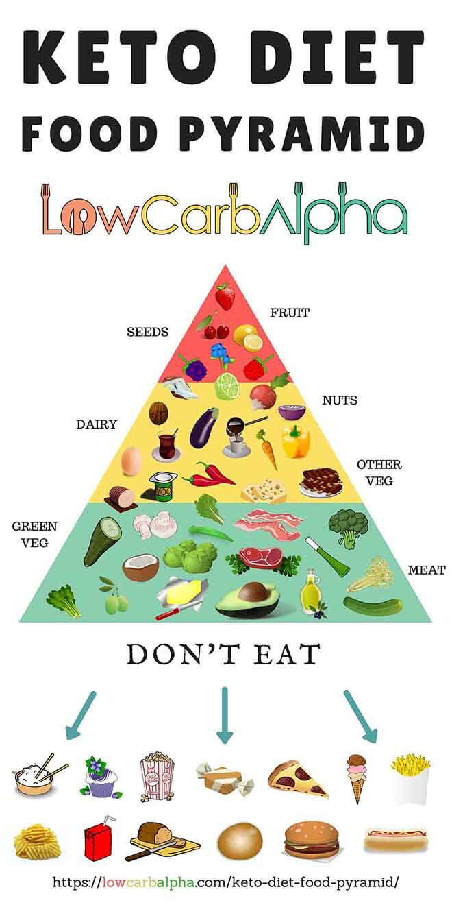 Ketosis Diet Foods  What Is The Keto Diet Food Pyramid [Infographic] What To Eat