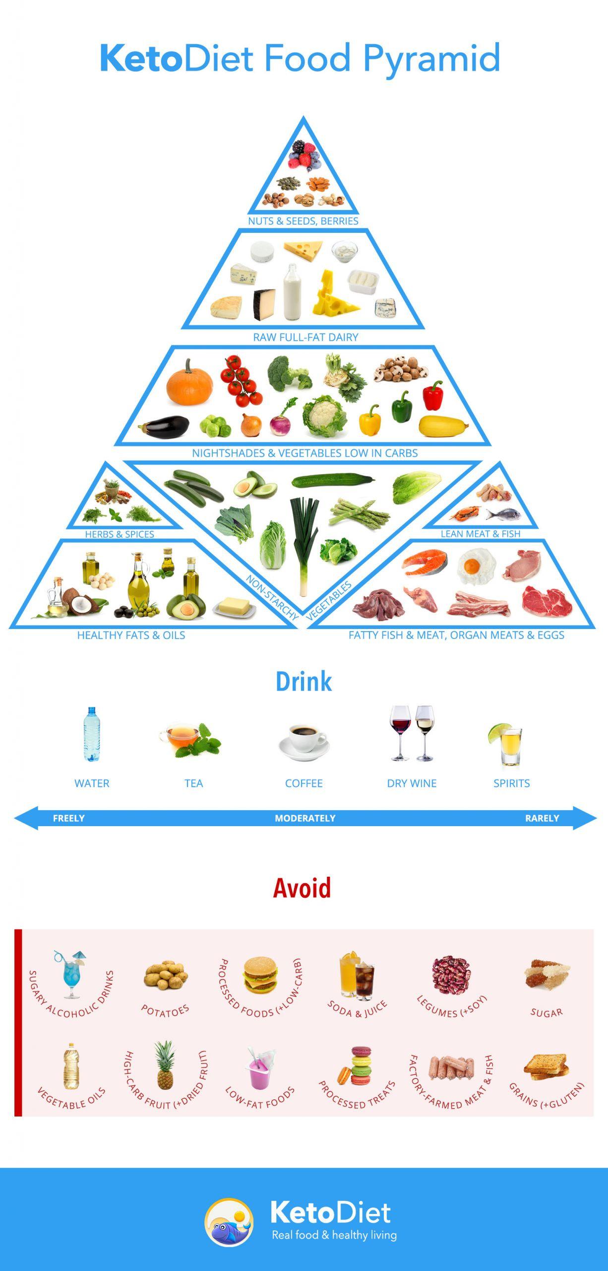 Ketosis Diet Foods  Keto Diet Food List