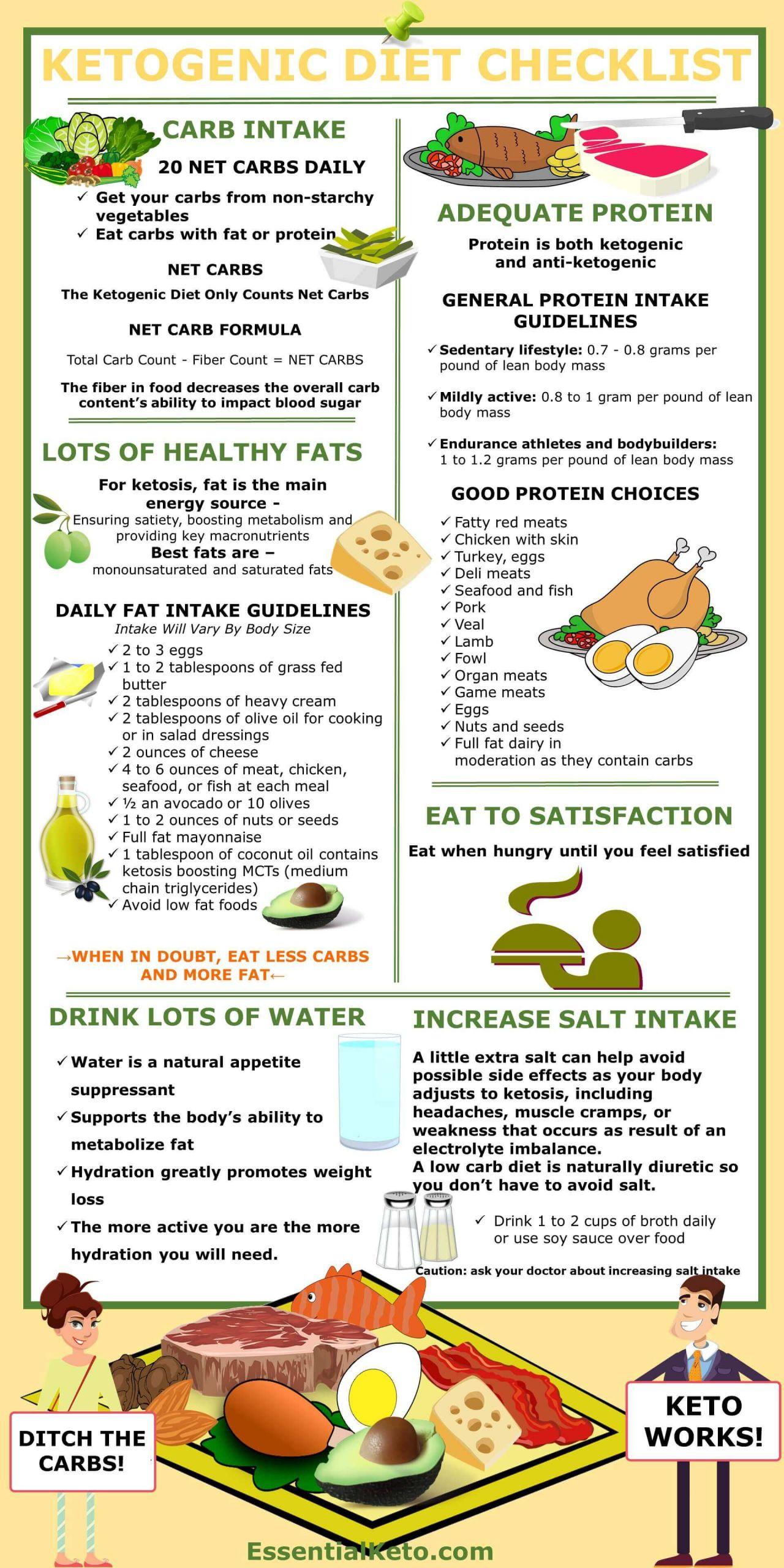 Ketosis Diet Foods  Ketogenic Diet Checklist