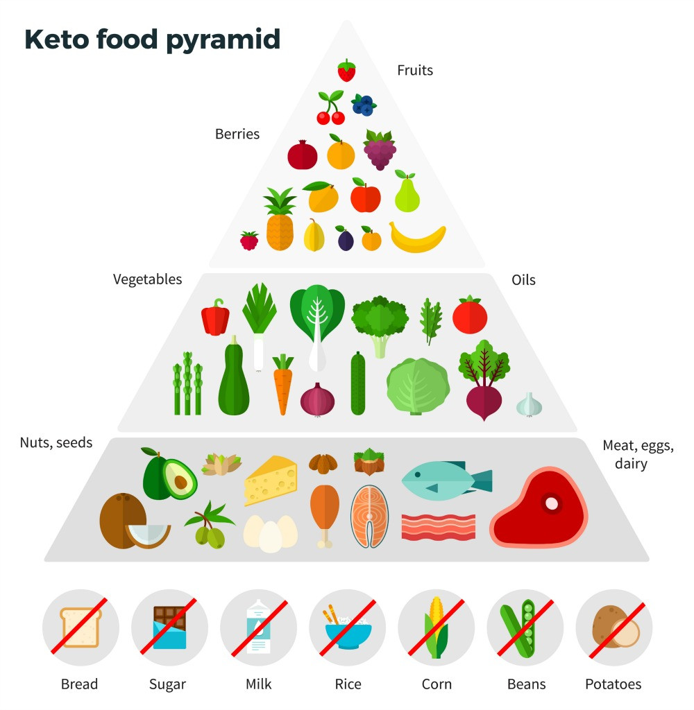 Ketosis Diet Foods  Ketosis in Perspective Thinking Twice About the Keto Diet Fad