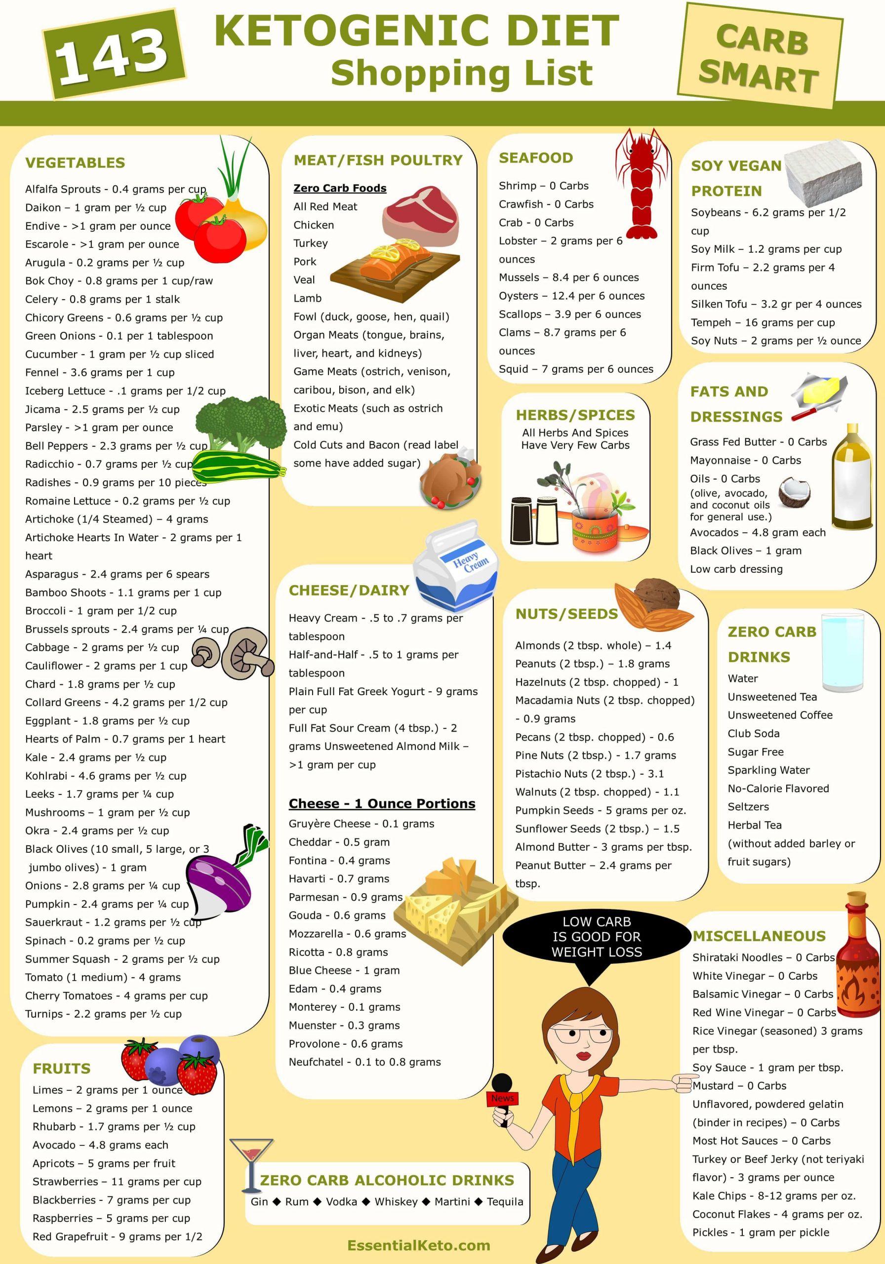 Ketosis Diet Foods  Ketogenic Diet Foods Shopping List
